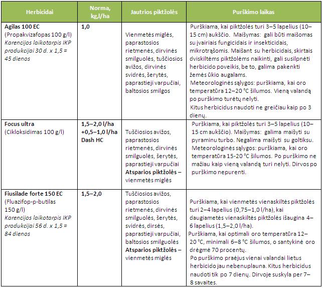 herbicidai morku priesseliams